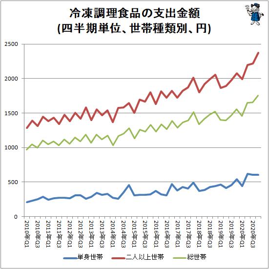 ↑ 冷凍調理食品の支出金額(四半期単位、世帯種類別、円)