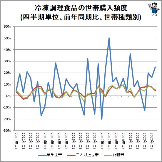 ↑ 冷凍調理食品の世帯購入頻度(四半期単位、前年同期比、世帯種類別)