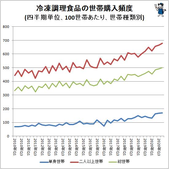 ↑ 冷凍調理食品の世帯購入頻度(四半期単位、100世帯あたり、世帯種類別)