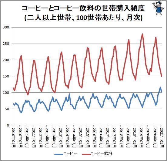 ↑ コーヒーとコーヒー飲料の世帯購入頻度(二人以上世帯、100世帯あたり、月次)