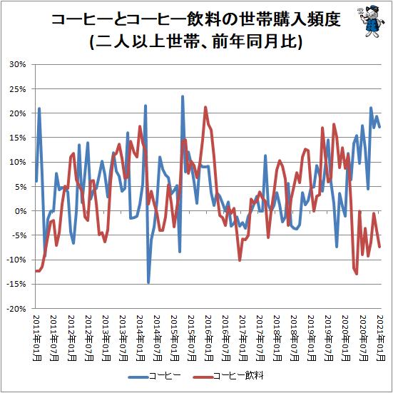 ↑ コーヒーとコーヒー飲料の世帯購入頻度(二人以上世帯、前年同月比)