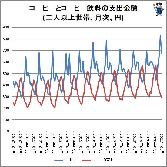 ↑ コーヒーとコーヒー飲料の支出金額(二人以上世帯、月次、円)