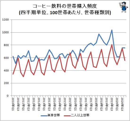 ↑ コーヒー飲料の世帯購入頻度(四半期単位、100世帯あたり、世帯種類別)