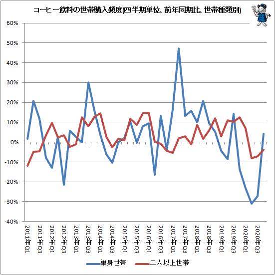 ↑ コーヒー飲料の世帯購入頻度(四半期単位、前年同期比、世帯種類別)
