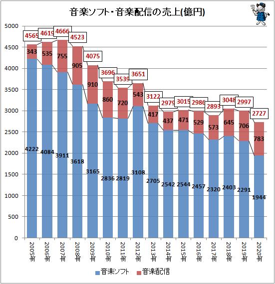 ↑ 音楽ソフト・音楽配信の売上(億円)