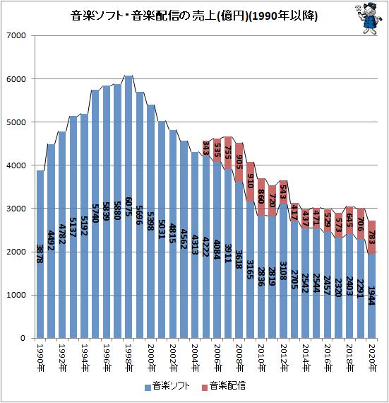 ↑ 音楽ソフト・有料音楽配信の売上(億円)(1990年以降)
