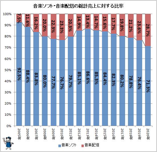 ↑ 音楽ソフト・音楽配信の総計売上に対する比率