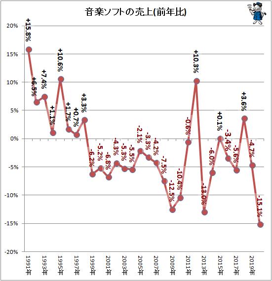 ↑ 音楽ソフトの売上(前年比)