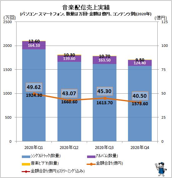 ↑ 音楽配信売上実績(パソコン・スマートフォン、数量は万回・金額は億円、コンテンツ別)(2020年)