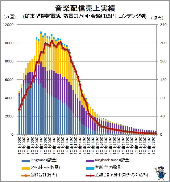 ↑ 音楽配信売上実績(従来型携帯電話、数量は万回・金額は億円、コンテンツ別)