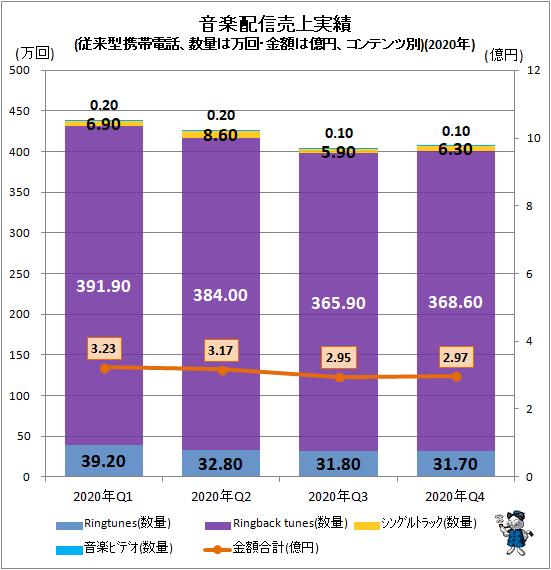 ↑ 音楽配信売上実績(従来型携帯電話、数量は万回・金額は億円、コンテンツ別)(2020年)