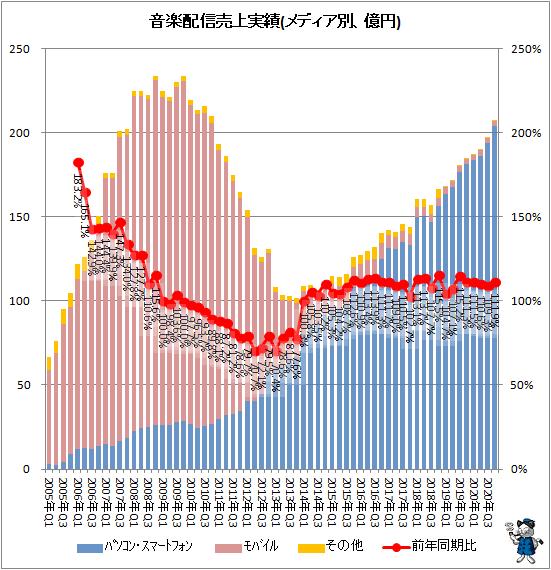 ↑ 音楽配信売上実績(メディア別、億円)
