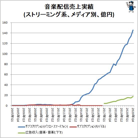 ↑ 音楽配信売上実績(ストリーミング系、メディア別、億円)