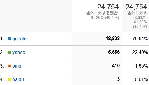 ↑ 2021年2月度の検索エンジン利用率