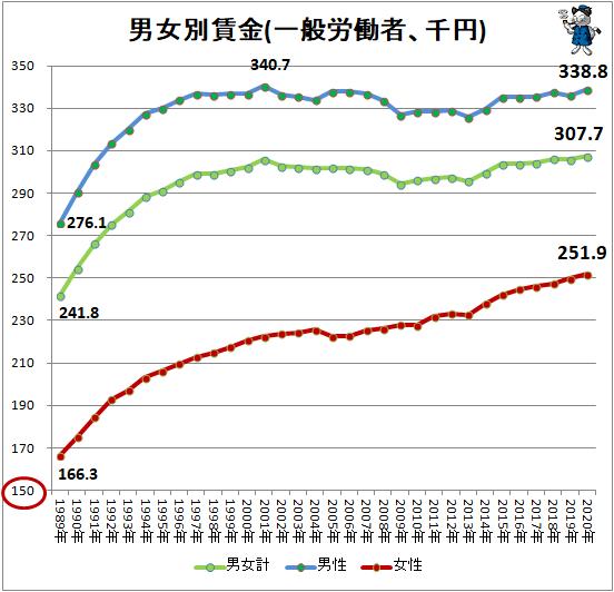 ↑ 男女別賃金(一般労働者、千円)