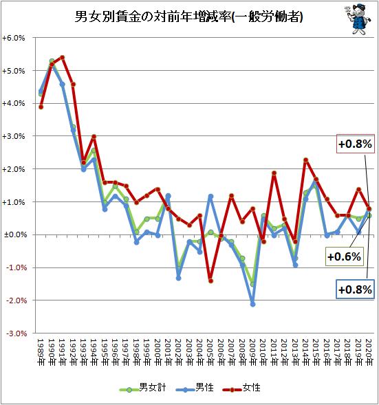 ↑ 男女別賃金の対前年増減率(一般労働者)