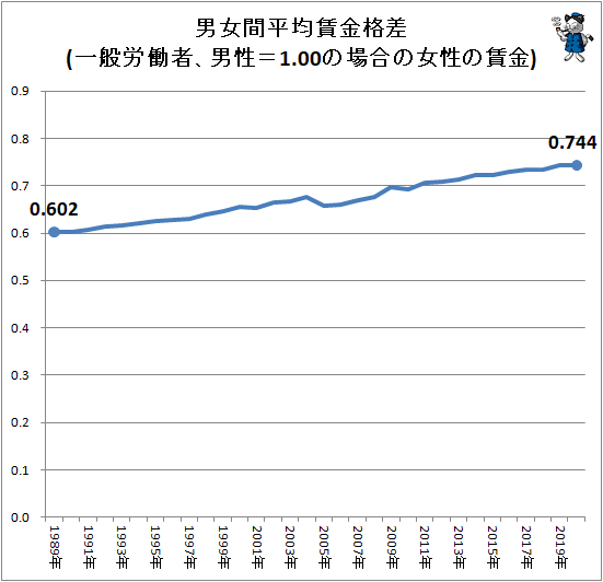 ↑ 男女間平均賃金格差(一般労働者、男性=1.00の場合の女性の賃金)