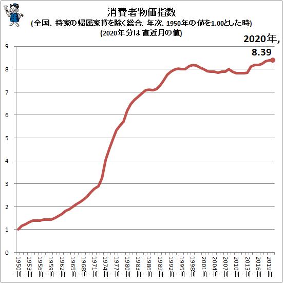 ↑ 消費者物価指数(全国、持家の帰属家賃を除く総合、年次、1950年の値を1.00とした時)(1991年以降、2020年分は直近月の値)(再録)
