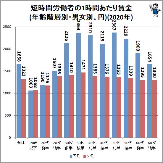 ↑ 短時間労働者の1時間あたり賃金(年齢階層別・男女別、円)(2020年)