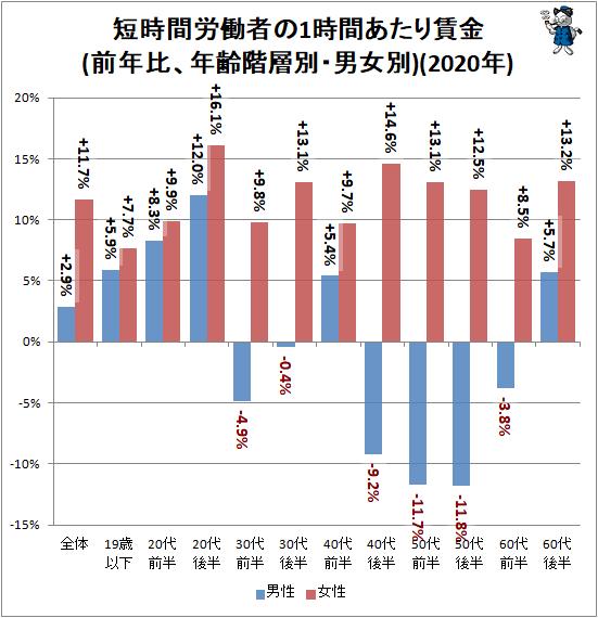 ↑ 短時間労働者の1時間あたり賃金(前年比、年齢階層別・男女別)(2020年)