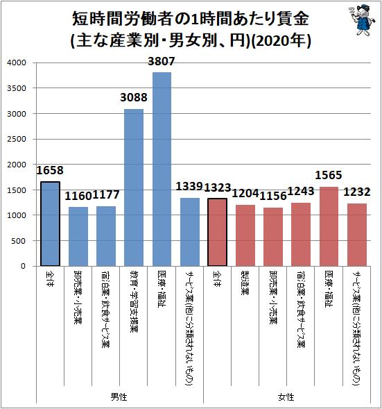 ↑ 短時間労働者の1時間あたり賃金(主な産業別・男女別、円)(2020年)