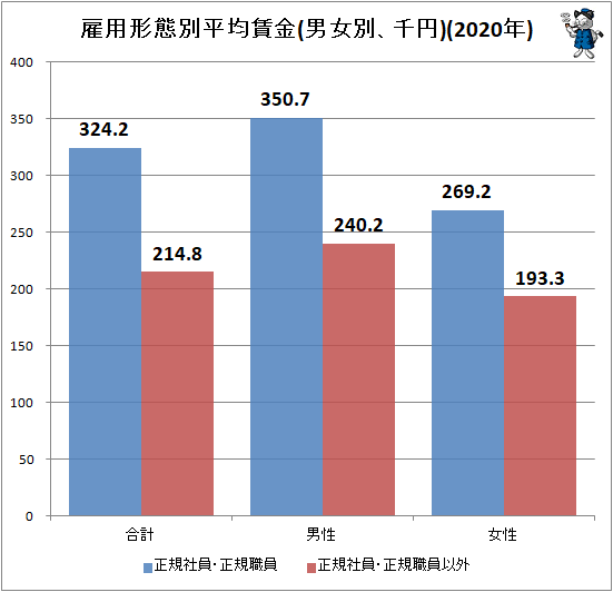 ↑ 雇用形態別平均賃金(男女別、千円)(2020年)
