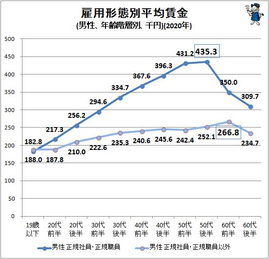 ↑ 雇用形態別平均賃金(男性、年齢階層別、千円)(2020年)