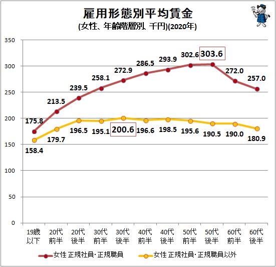 ↑ 雇用形態別平均賃金(女性、年齢階層別、千円)(2020年)