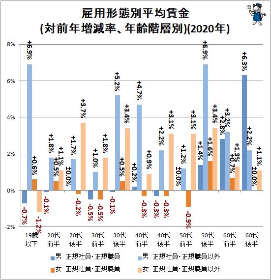 ↑ 雇用形態別平均賃金(対前年増減率、年齢階層別)(2020年)