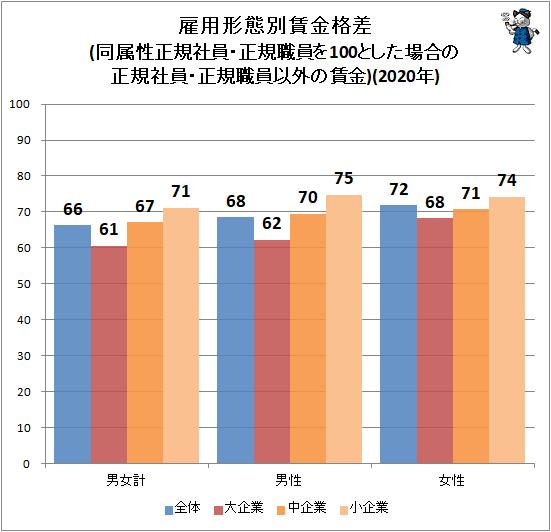↑ 雇用形態別賃金格差(同属性正規社員・正規職員を100とした場合の正規社員・正規職員以外の賃金)(2020年)