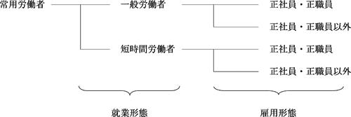 ↑ 雇用形態関連の分類。今件記事では「一般労働者」をチェックする