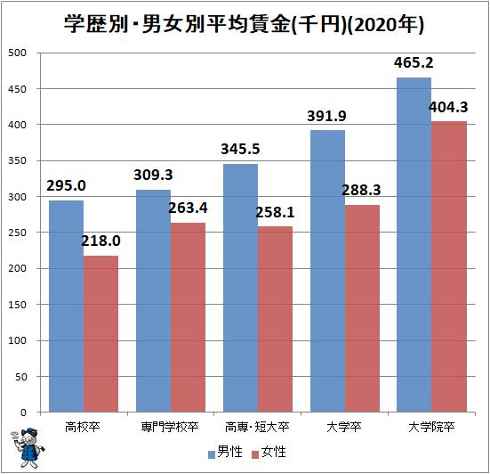 ↑ 学歴別・男女別平均賃金(千円)(2020年)