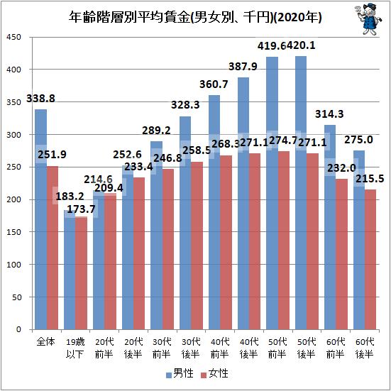 ↑ 年齢階層別平均賃金(男女別、千円)(2020年)