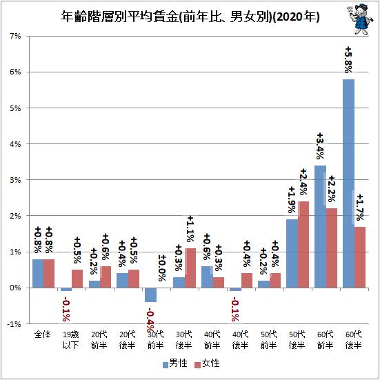 ↑ 年齢階層別平均賃金(前年比、男女別)(2020年)