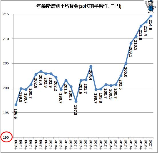 ↑ 年齢階層別平均賃金(20代前半男性、千円)