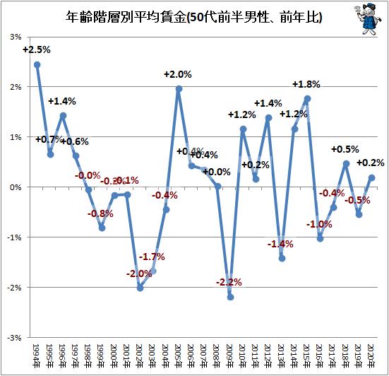 ↑ 年齢階層別平均賃金(30代-50代前半男性、前年比)