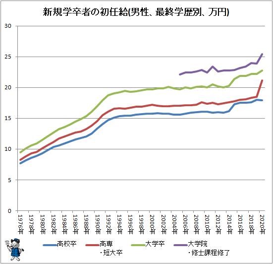 ↑ 新規学卒者の初任給(男性、最終学歴別、万円)