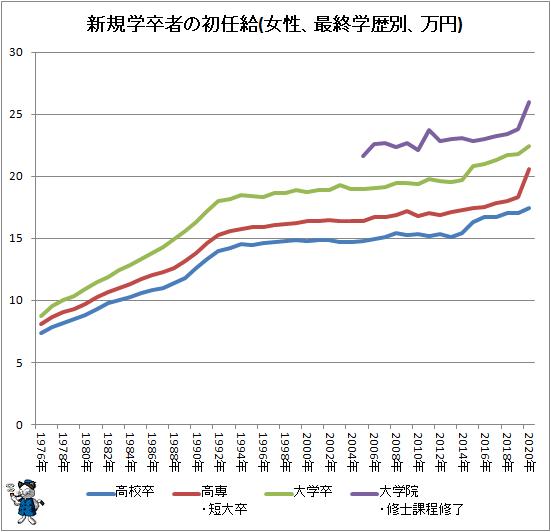 ↑ 新規学卒者の初任給(女性、最終学歴別、万円)