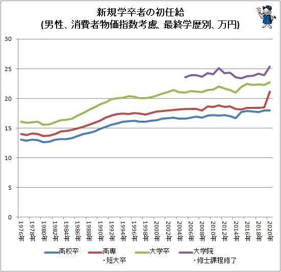 ↑ 新規学卒者の初任給(男性、消費者物価指数考慮、最終学歴別、万円)