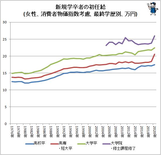 ↑ 新規学卒者の初任給(女性、消費者物価指数考慮、最終学歴別、万円)
