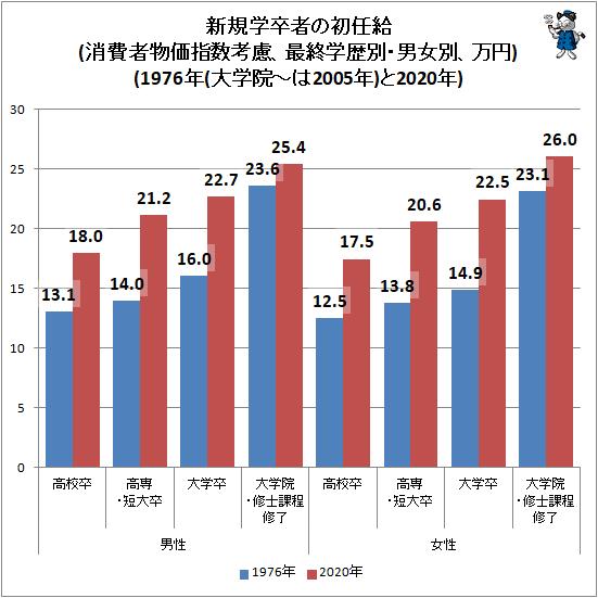 ↑ 新規学卒者の初任給(消費者物価指数考慮、最終学歴別・男女別、万円)(1976年(大学院-は2005年)と2020年)