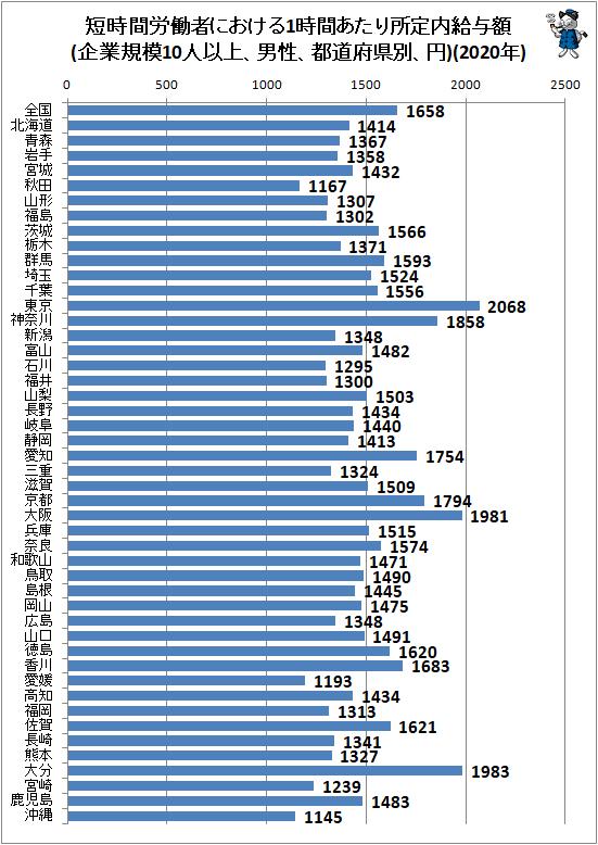 ↑ 短時間労働者における1時間あたり所定内給与額(企業規模10人以上、男性、都道府県別、円)(2020年)