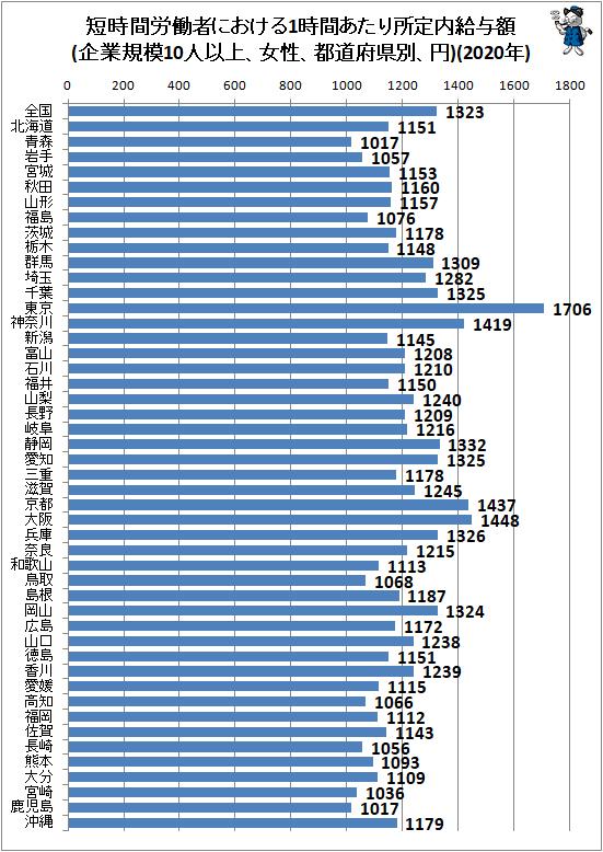 ↑ 短時間労働者における1時間あたり所定内給与額(企業規模10人以上、女性、都道府県別、円)(2020年)