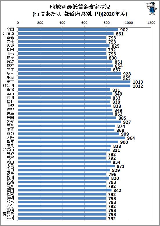 ↑ 地域別最低賃金改定状況(時間あたり、都道府県別、円)(2020年度)