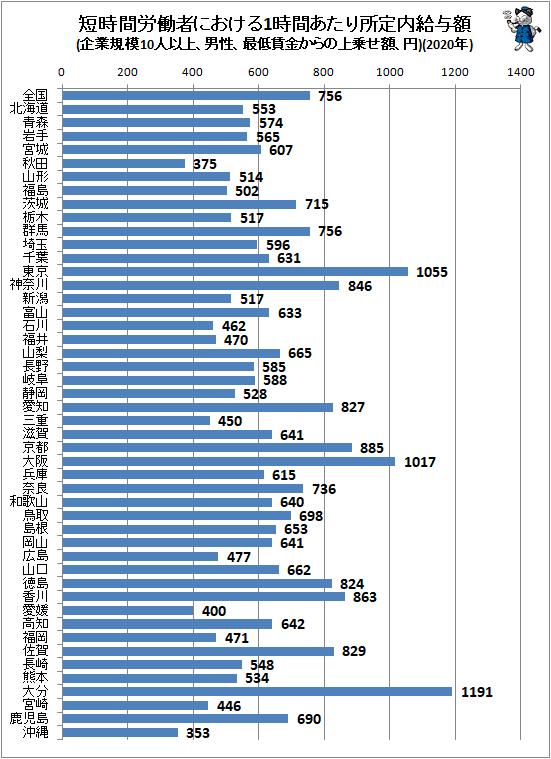 ↑ 短時間労働者における1時間あたり所定内給与額(企業規模10人以上、男性、最低賃金からの上乗せ額、円)(2020年)
