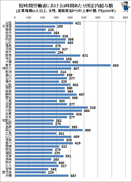 ↑ 短時間労働者における1時間あたり所定内給与額(企業規模10人以上、女性、最低賃金からの上乗せ額、円)(2020年)