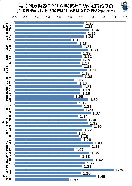 ↑ 短時間労働者における1時間あたり所定内給与額(企業規模10人以上、都道府県別、男性は女性の何倍か)(2020年)