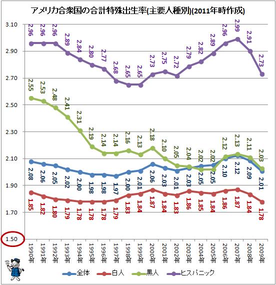 ↑ アメリカ合衆国の合計特殊出生率(主要人種別)(2011年時作成)