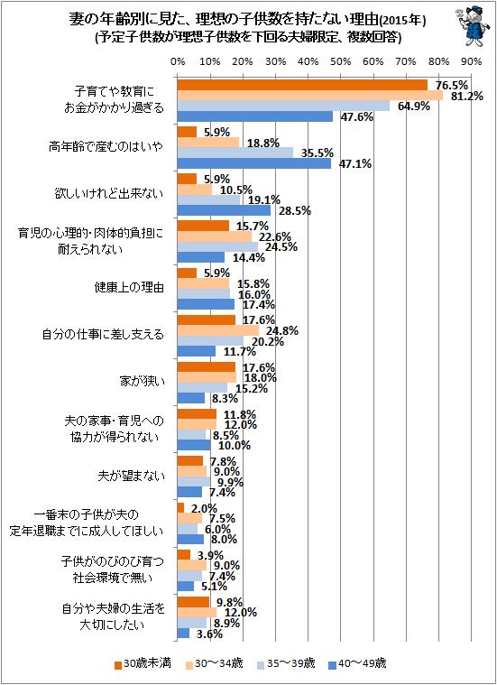 ↑ 妻の年齢別に見た、理想の子供数を持たない理由(2015年)(予定子供数が理想子供数を下回る夫婦限定、複数回答)