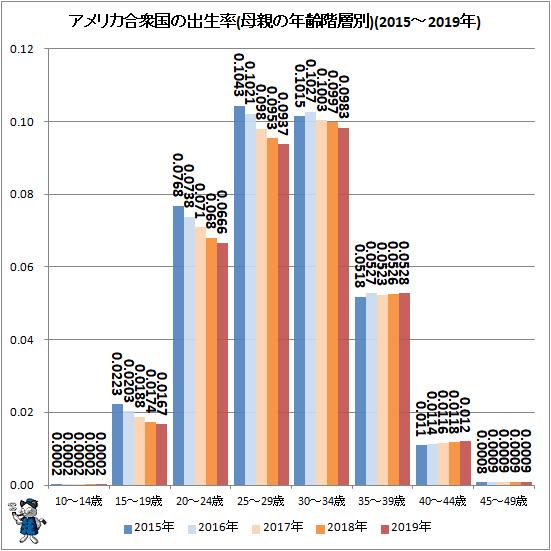 ↑ アメリカ合衆国の出生率(母親の年齢階層別)(2015-2019年)